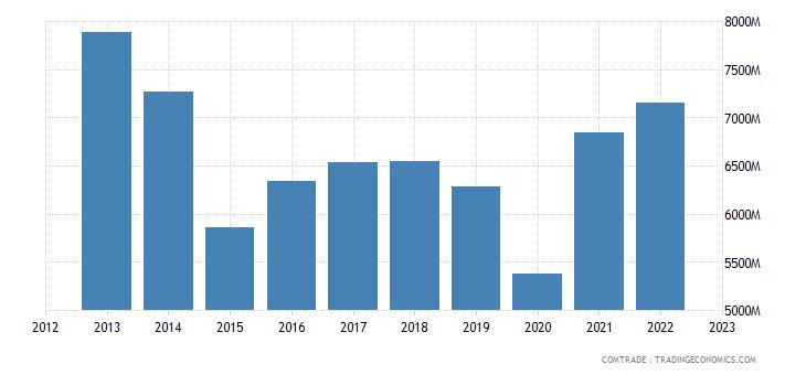sweden exports belgium