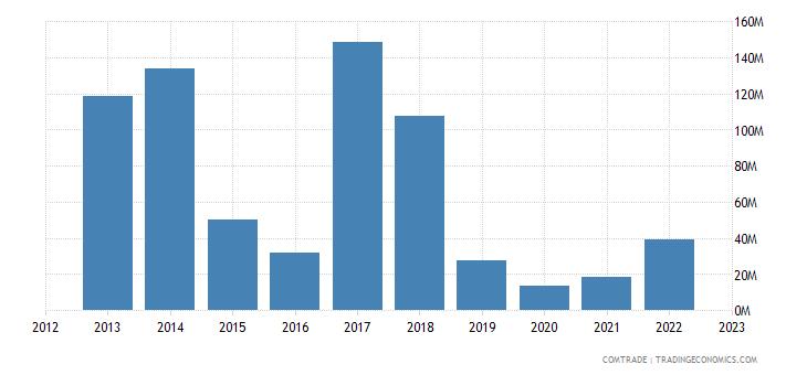 sweden exports bolivia