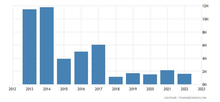 sweden exports botswana