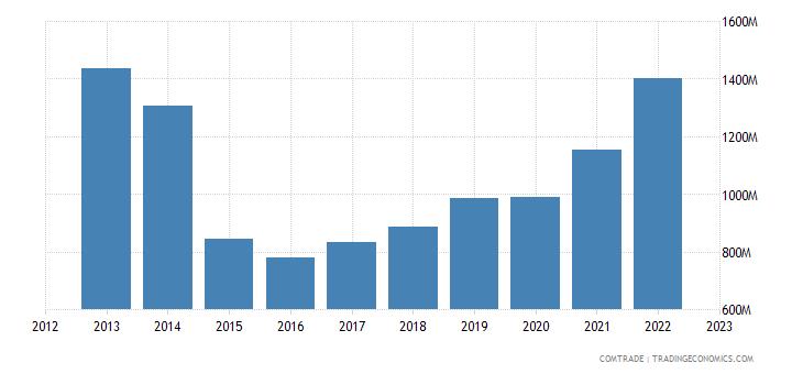 sweden exports brazil