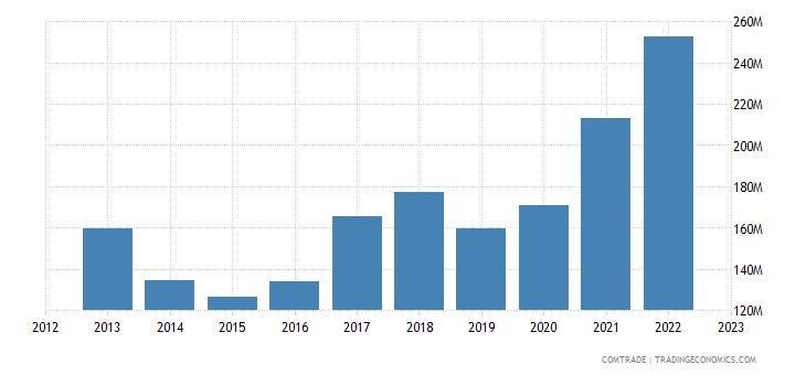sweden exports bulgaria