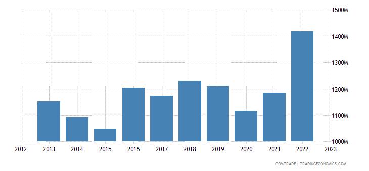 sweden exports canada