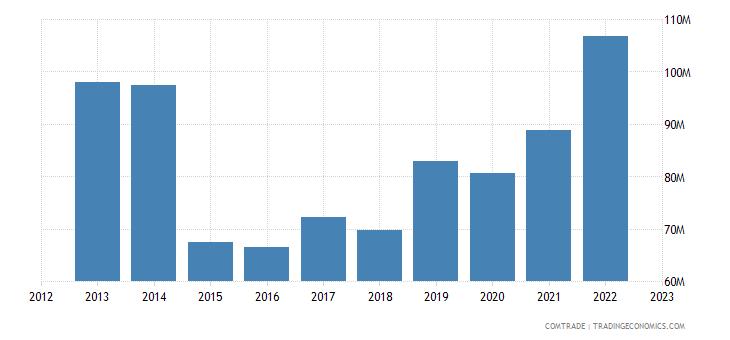 sweden exports czech republic articles iron steel