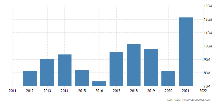 sweden exports czech republic iron steel