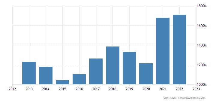 sweden exports czech republic