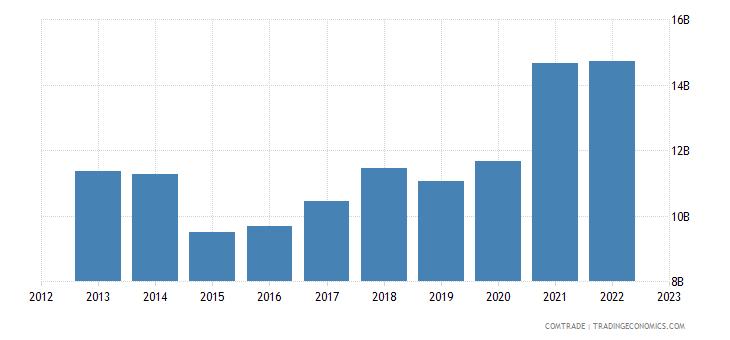 sweden exports denmark
