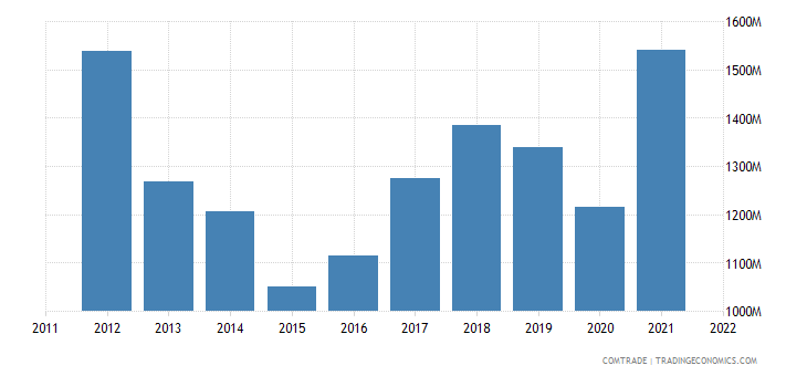 sweden exports estonia
