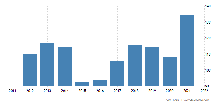sweden exports finland