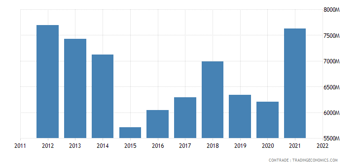sweden exports france