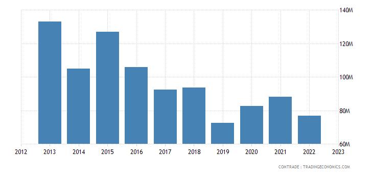 sweden exports ghana