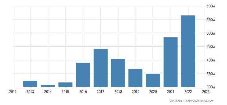 sweden exports greece