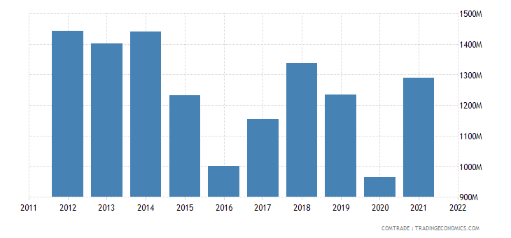 sweden exports india