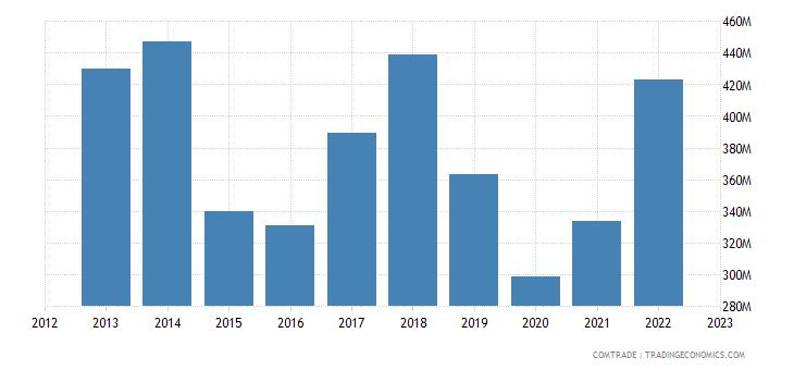 sweden exports indonesia