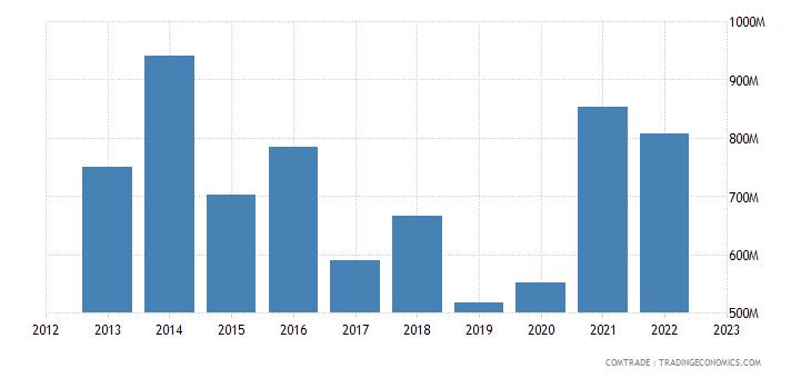 sweden exports ireland