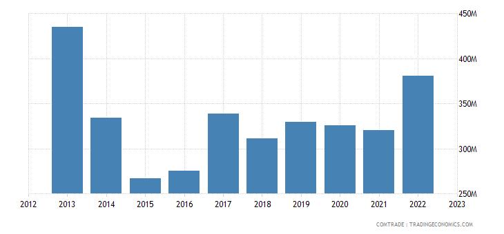 sweden exports israel