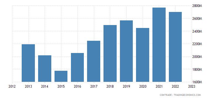 sweden exports japan