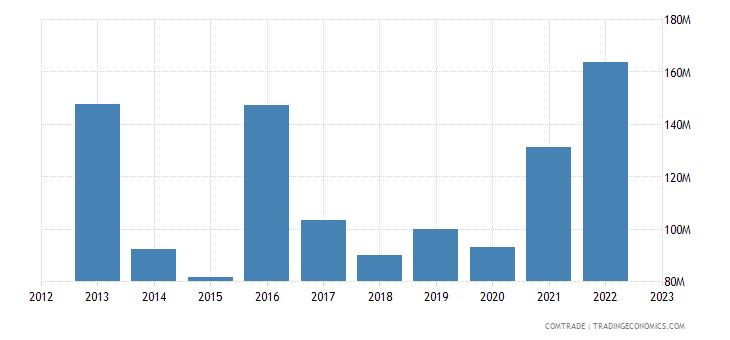 sweden exports kazakhstan