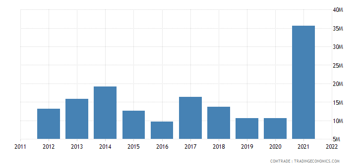 sweden exports macedonia