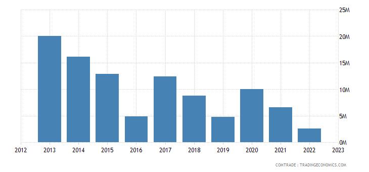 sweden exports mozambique