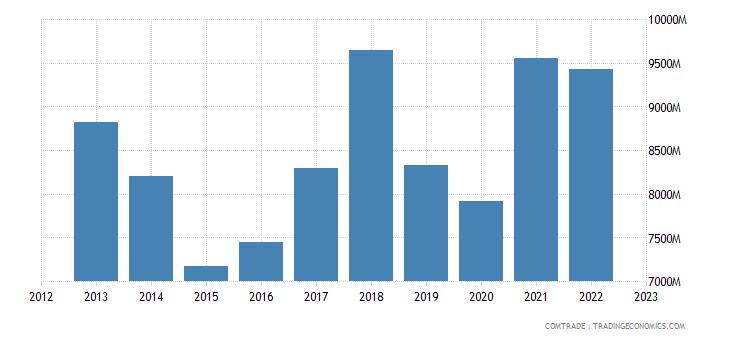 sweden exports netherlands
