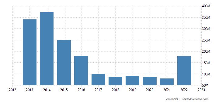 sweden exports nigeria