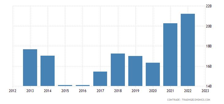 sweden exports norway