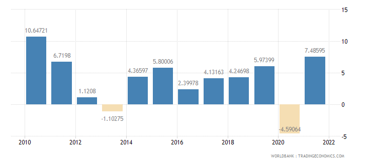 sweden exports of goods and services annual percent growth wb data