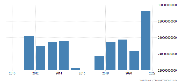 sweden exports of goods and services bop us dollar wb data