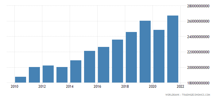 sweden exports of goods and services constant 2000 us dollar wb data