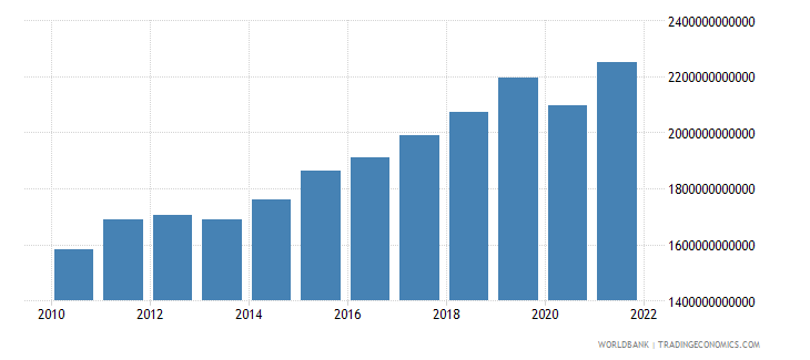 sweden exports of goods and services constant lcu wb data
