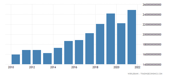 sweden exports of goods and services current lcu wb data