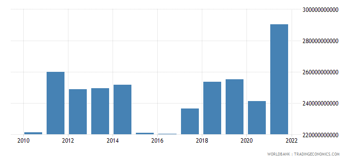 sweden exports of goods and services us dollar wb data