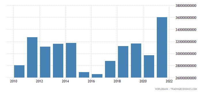 sweden exports of goods services and income bop us dollar wb data