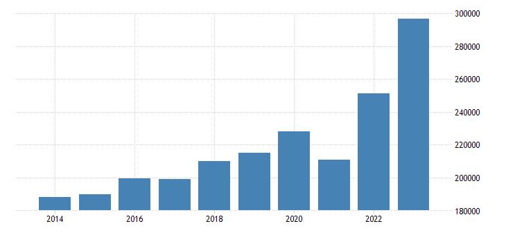 sweden exports of goods services eurostat data