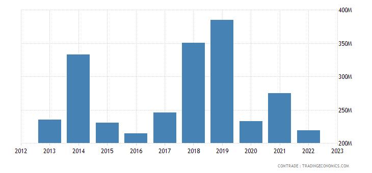 sweden exports pakistan