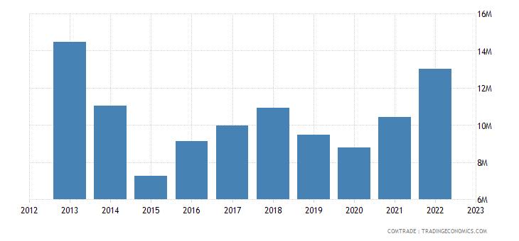 sweden exports paraguay