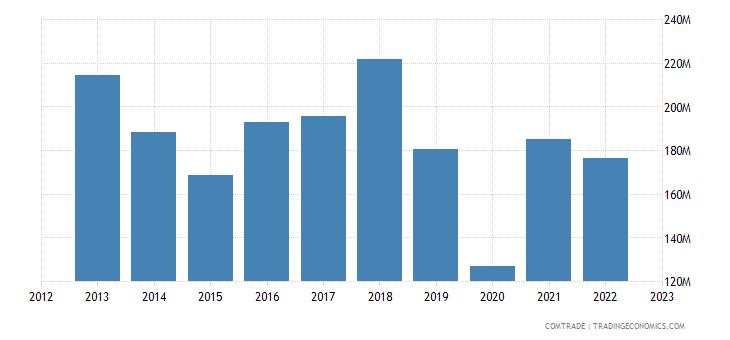 sweden exports peru