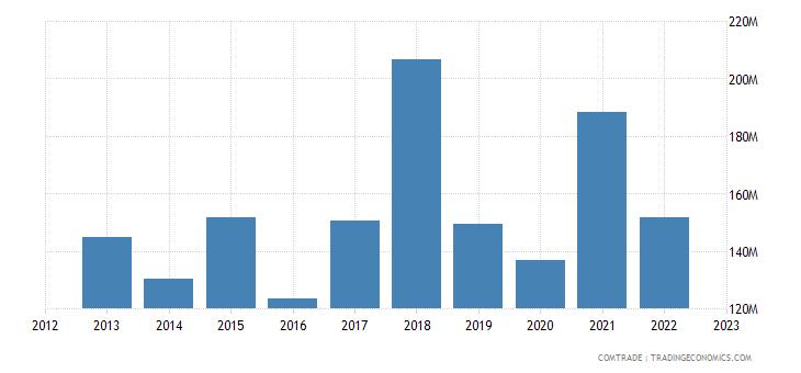 sweden exports philippines