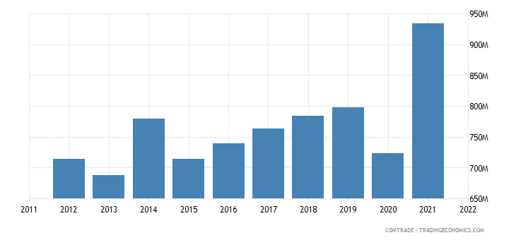 sweden exports portugal