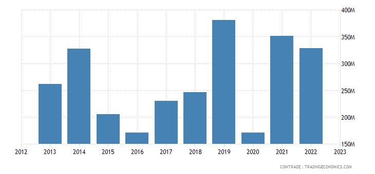 sweden exports qatar