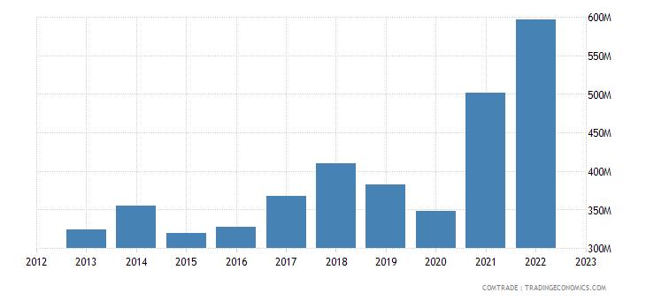 sweden exports romania