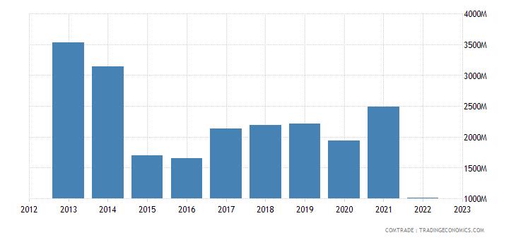sweden exports russia