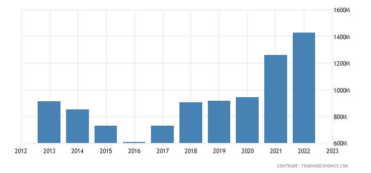 sweden exports singapore