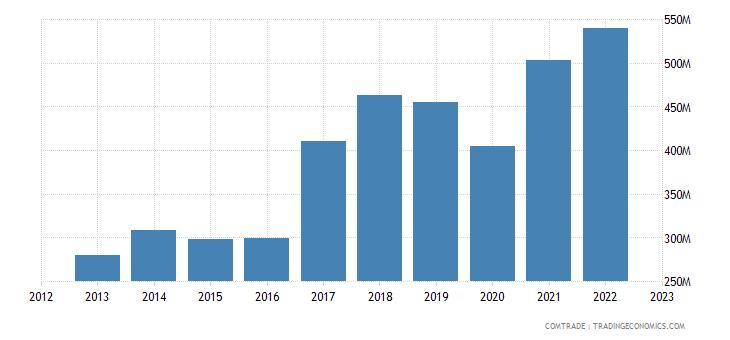 sweden exports slovakia
