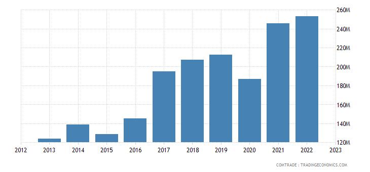sweden exports slovenia