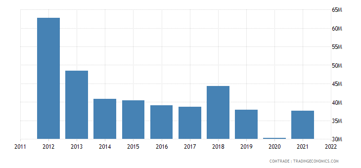 sweden exports sri lanka