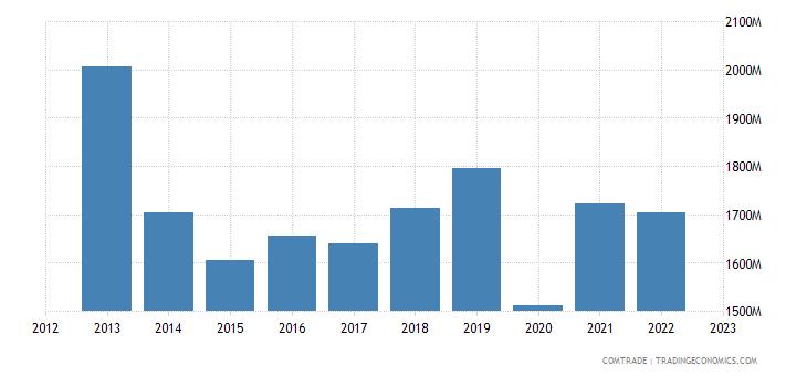 sweden exports switzerland