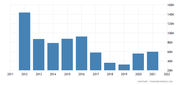 sweden exports tanzania