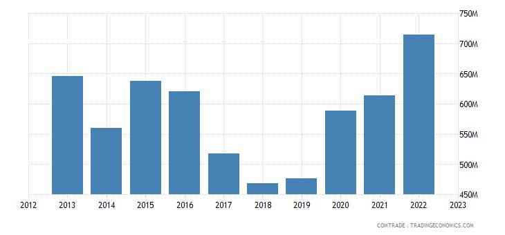 sweden exports thailand