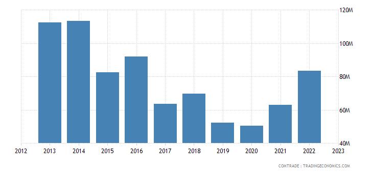 sweden exports tunisia